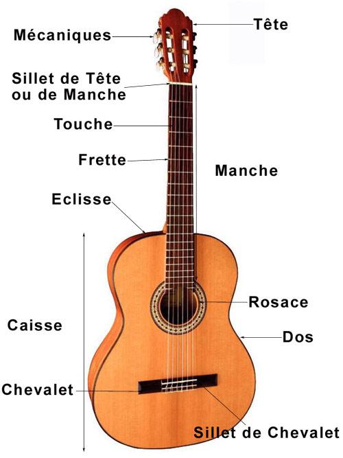 Au cours de guitare tout est permis french 6