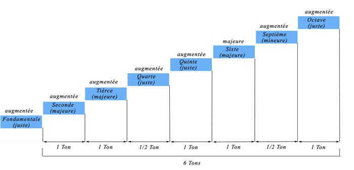 Intervalles, qualitatifs et coïncidence