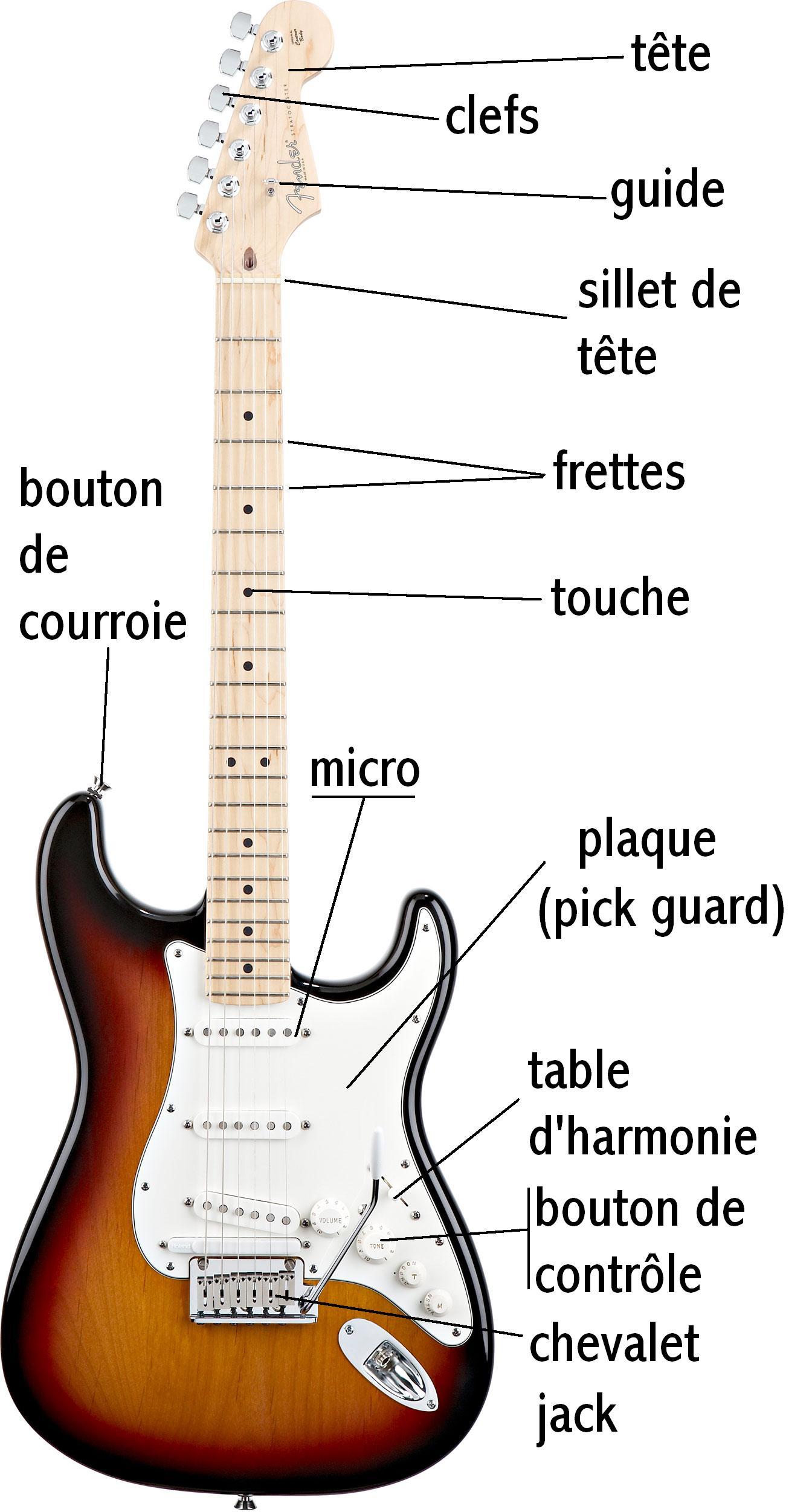 Au cours de guitare tout est permis french